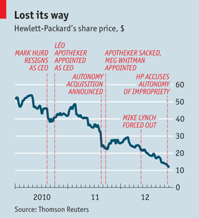 HP's Share Price in USD