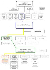 CIO Org Chart